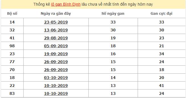 Thống kê lô gan ngày 16/1/2020