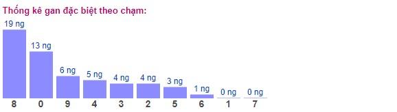 Thống kê gan đặc biệt theo chạm ngày 18/2/2020