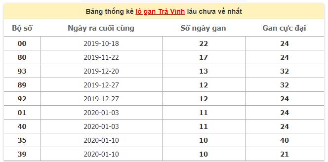Thống kê lô gan Trà Vinh 27/3/2020