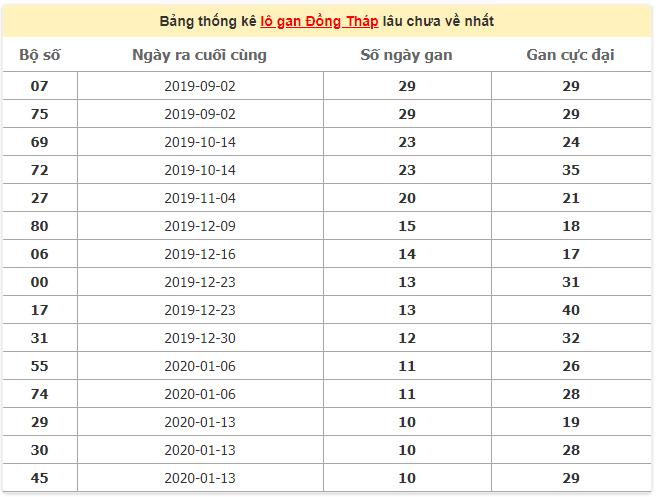 Bảng thống kê lô gan Đồng Tháp ngày 30/3/2020