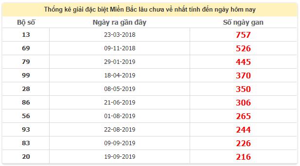 Thống kê giải đặc biệt miền Bắc lâu chưa ra 19/5/2020
