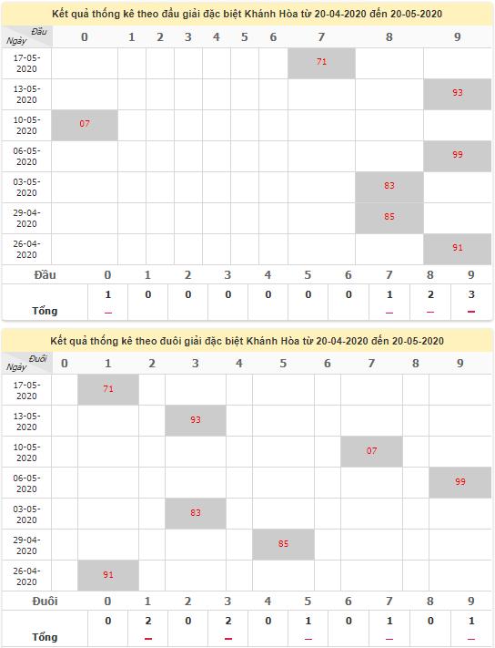 Thống kê đầu đuôi giải đặc biệt Khánh Hòa ngày 20/5/2020