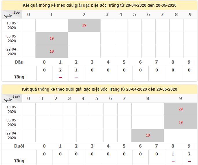 Thống kê đầu đuôi giải đặc biệt Sóc Trăng ngày 20/5/2020