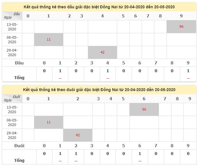 Thống kê đầu đuôi giải đặc biệt Đồng Nai ngày 20/5/2020