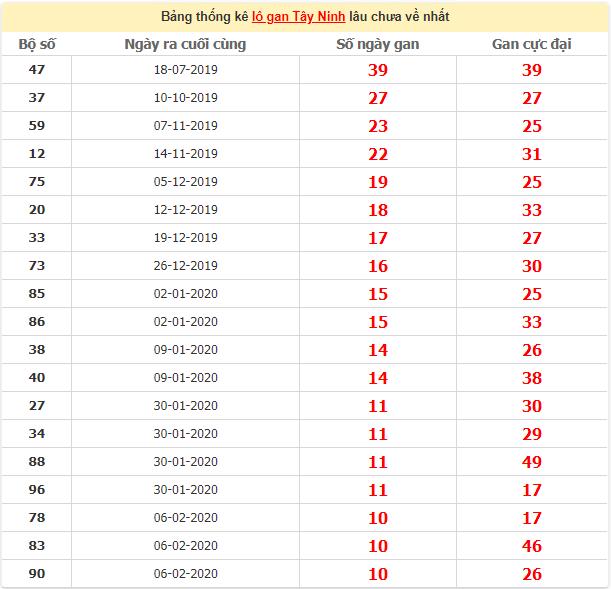 Thống kê lô gan Tây Ninh ngày 21/5/2020