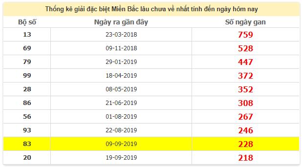 Thống kê giải đặc biệt miền Bắc lâu chưa ra 21/5/2020