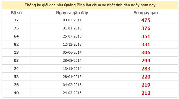 Thống kê giải đặc biệt Quảng Bình lâu chưa về ngày 21/5/2020