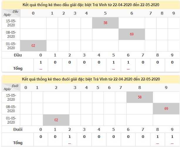 Thống kê  đầu đuôi giải đặc biệt Trà Vinh ngày 22/5/2020