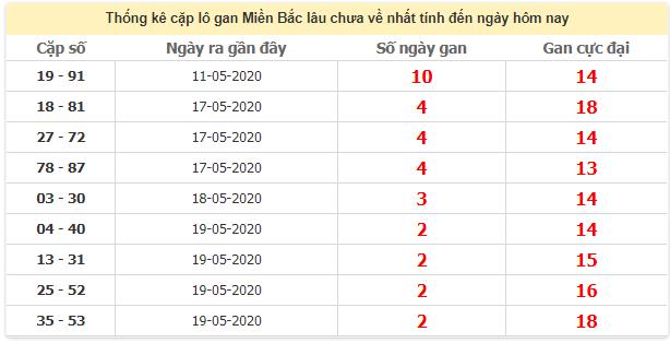 Thống kê cặp lô gan lâu miền Bắc lâu chưa về22/5/2020