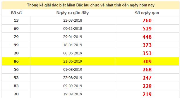 Thống kê giải đặc biệt miền Bắc lâu chưa vê ngày22/5/2020