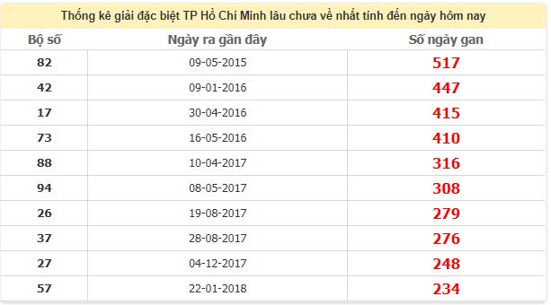 Thống kê giải đặc biệt Hồ Chí Minh lâu chưa rangày 23/5/2020