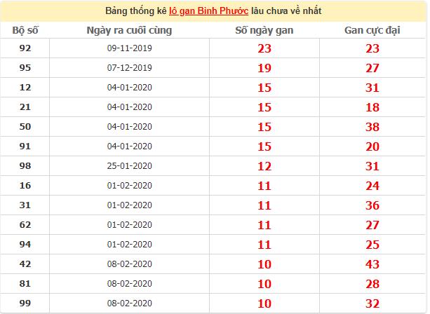 Thống kê lô gan Bình Phướcngày 23/5/2020