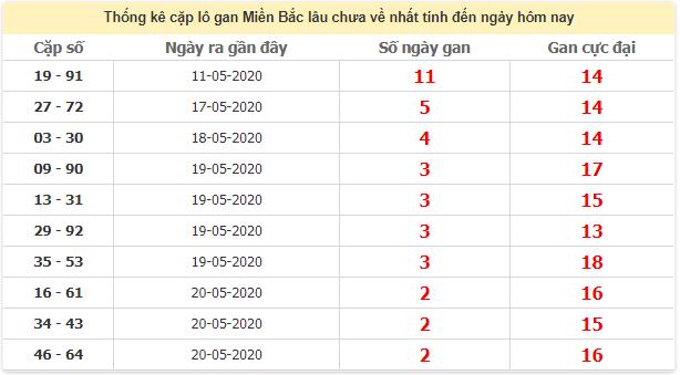Thống kê cặp lô gan lâu miền Bắc lâu chưa về 23/5/2020