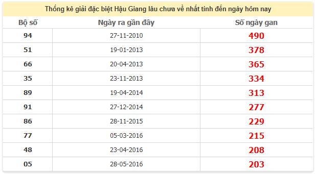 Thống kê giải đặc biệt Hậu Giang lâu chưa vềngày 23/5/2020