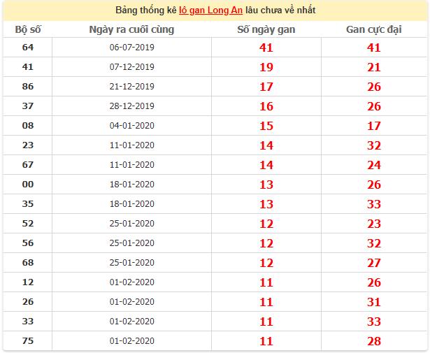 Thống kê lô gan Long An ngày 23/5/2020