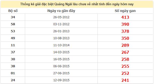 Thống kê giải đặc biệt Quảng Ngãi lâu chưa vềngày 23/5/2020