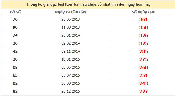 Thống kê giải đặc biệt Kom Tum lâu chưa về ngày 24/5/2020