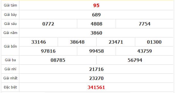 Quay thử kết quả xổ số tỉnhKiên Giang ngày 24/5/2020