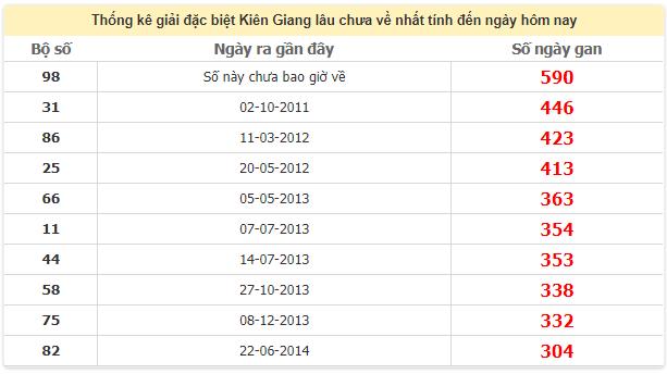 Thống kê giải đặc biệt Kiên Giang lâu chưa vềngày 24/5/2020