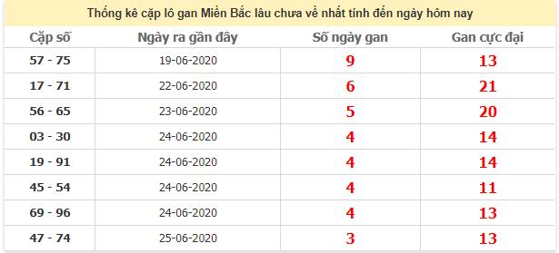Thống kê cặp lô gan lâu miền Bắc lâu chưa về 29/6/2020