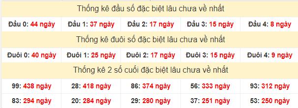 Thống kê đầu đuôi số giải đặc biệt miền Bắc lâu chưa về 29/6/2020