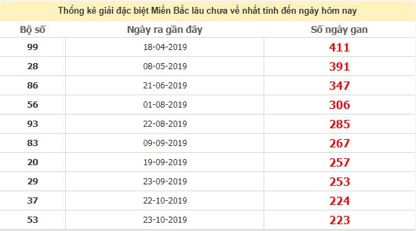 Thống kê giải đặc biệt miền Bắc lâu chưa vê ngày 29/6/2020