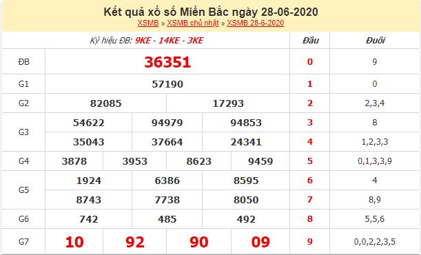 Kết quả xổ số miền Bắc ngày 28/6/2020