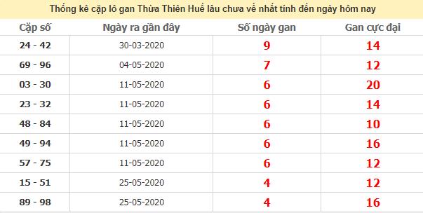 Thống kê cặp lô gan Huế lâu chưa về ngày 29/6/2020