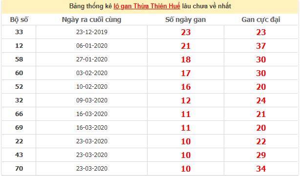 Thống kê lô gan Huế lâu chưa về ngày 29/6/2020