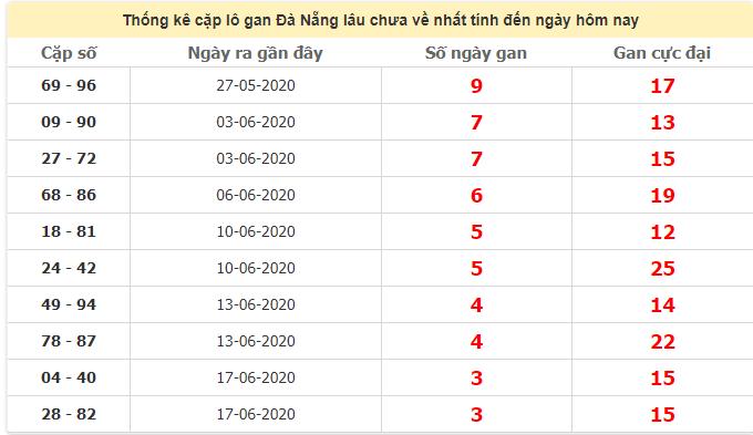 Thống kê cặp lô gan Đà Nẵng lâu chưa ra ngày 1/7/2020