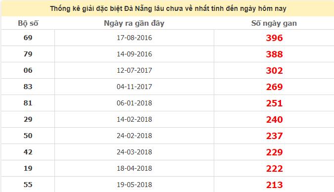 Thống kê giải đặc biệt Đà Nẵng lâu chưa ra ngày 1/7/2020