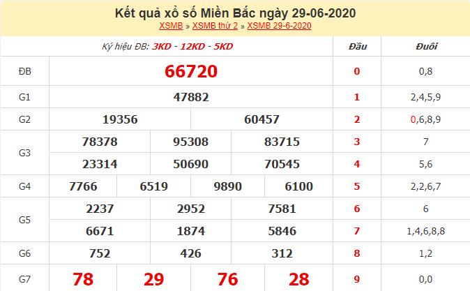 kết quả xổ số miền Bắc ngày 30/6/2020