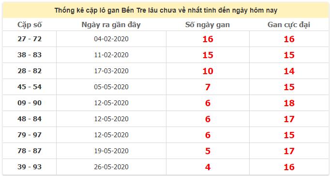 Thống kê cặp lô ganBến Tre lâu chưa về ngày 30/6/2020