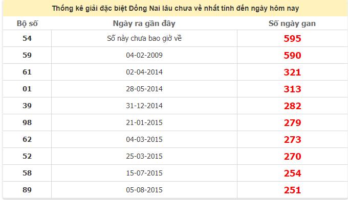 Thống kê giải đặc biệt Đồng Nai lâu chưa ra ngày 1/7/2020