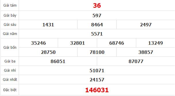 Quay thử kết quả xổ số tỉnhTiền Giang ngày 5/7/2020