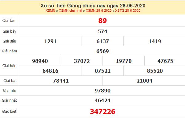 kết quả xổ số Tiền Giang ngày 28/6/2020