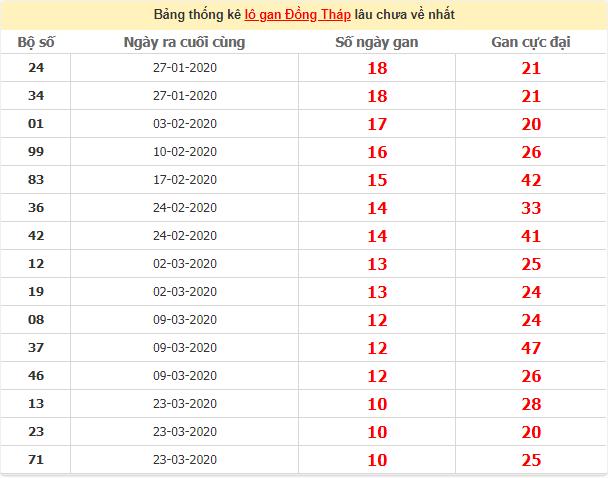 Thống kê lô gan Đồng Tháp lâu chưa về ngày 6/7/2020