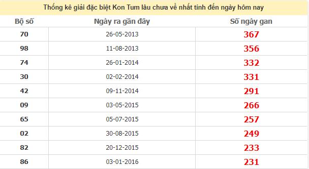 Thống kê giải đặc biệt Kon Tum lâu ngày chưa về ngày 5/7/2020
