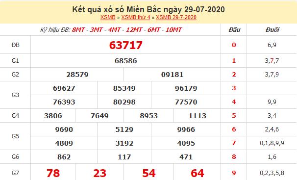 Dự đoan Xsmb 30 7 2020 Dự đoan Xổ Số Miền Bắc Ngay 30 7 2020