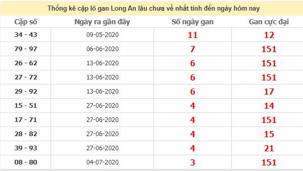 Thống kê cặp lô gan Long An lâu chưa ra ngày 1/8/2020