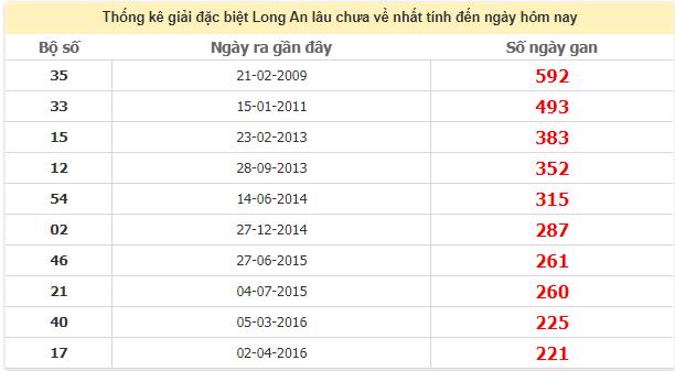 Thống kê giải đặc biệt Long An lâu chưa ra ngày 1/8/2020