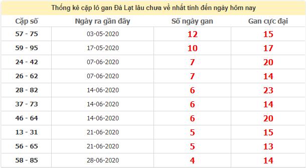Thống kê cặp lô gan XSDL lâu ngày chưa về ngày 2/8/2020