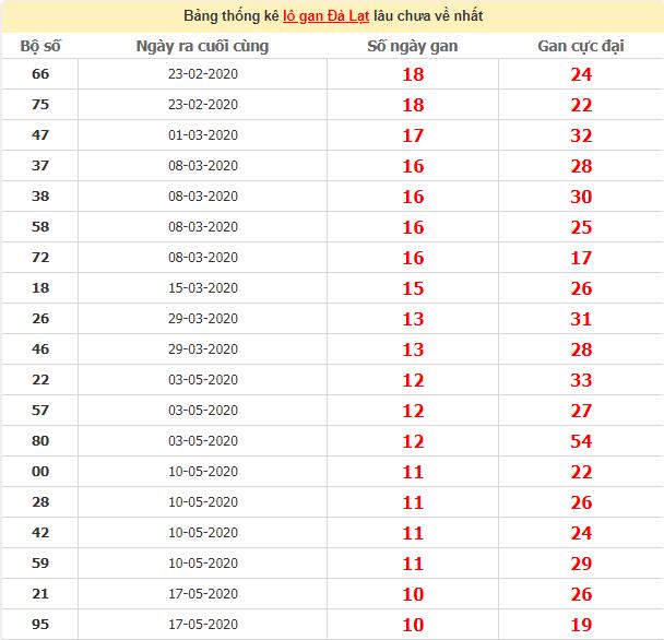 Thống kê lô gan XSDL lâu ngày chưa vềngày 2/8/2020
