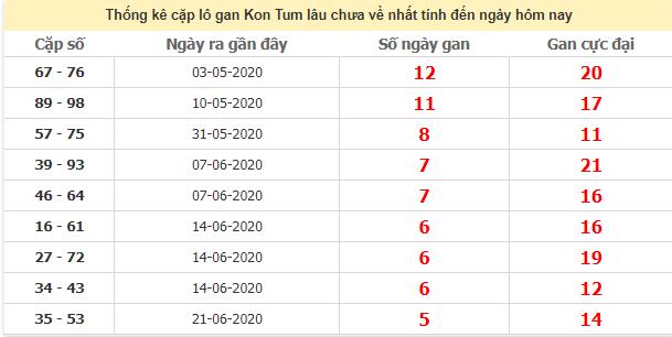 Thống kê cặp lô gan Kon Tum lâu ngày chưa về ngày 2/8/2020