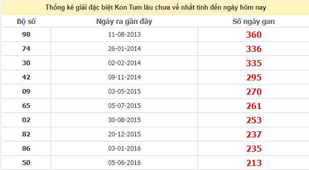 Thống kê giải đặc biệt Kon Tum lâu ngày chưa về ngày 2/8/2020