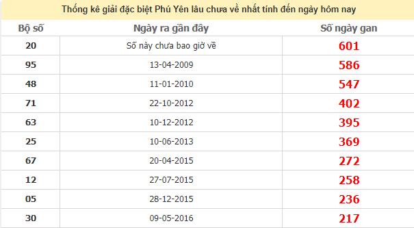 Thống kê giải đặc biệt Phú Yên lâu chưa ra ngày 3/8/2020