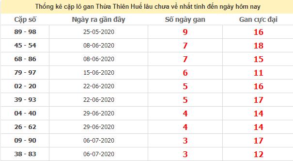 Thống kê cặp lô gan Huế lâu chưa ra ngày 3/8/2020