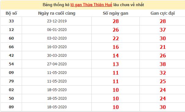Thống kê lô gan Huế lâu chưa ra ngày 3/8/2020