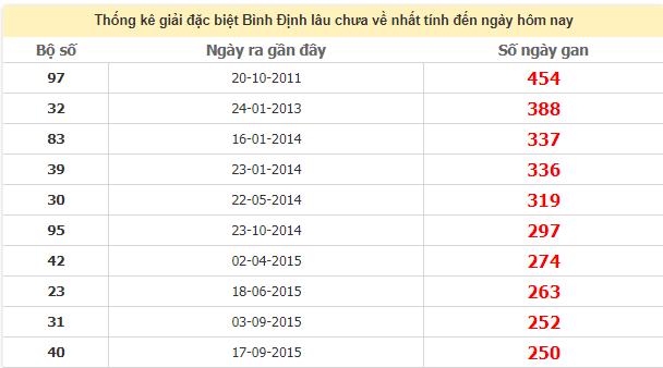Thống kê giải đặc biệt Bình Định lâu chưa ra ngày 6/8/2020