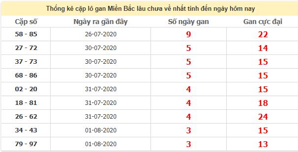 Thống kê cặp lô gan miền Bắc lâu chưa về nhất ngày 5/8/2020